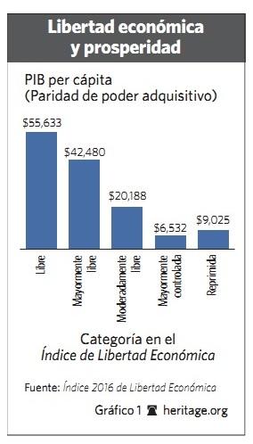 Grafico 1 - 2016 - Libertad.org