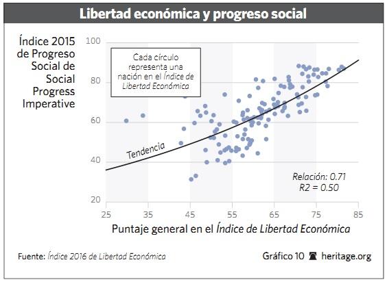 Grafico 10 - 2016 - Libertad.org
