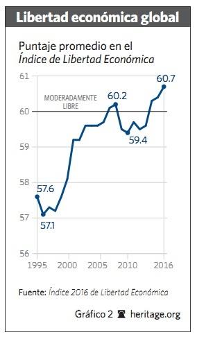 Grafico 2 - 2016 - Libertad.org