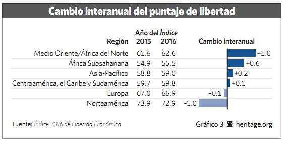 Grafico 3 - 2016 - Libertad.org