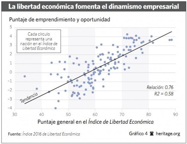 Grafico 4 - 2016 - Libertad.org