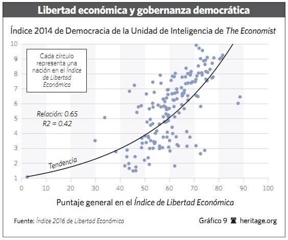 Grafico 9 - 2016 - Libertad.org