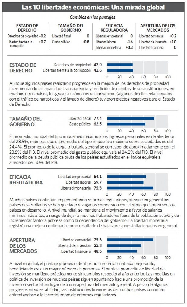 Las 10 libertades - 2016 - Libertad.org