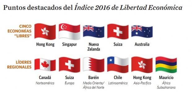 Puntos destacados del Indice 2016 - Libertad.org